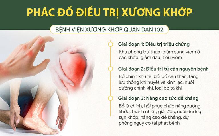 Phác đồ điều trị xương khớp với bài thuốc Cốt vương thần hiệu thathataji bệnh viện Xương khớp Quân dân 102