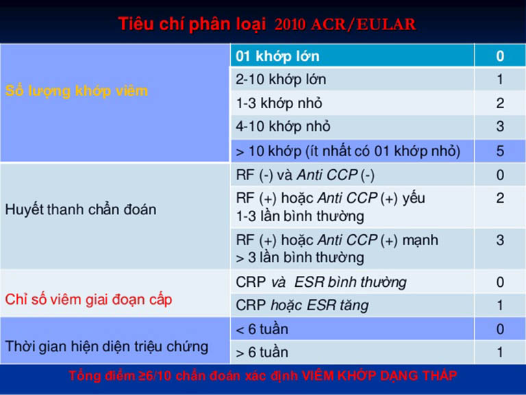 Tiêu chuẩn chẩn đoán bệnh viêm khớp dạng thấp của ACR và EULAR 2010